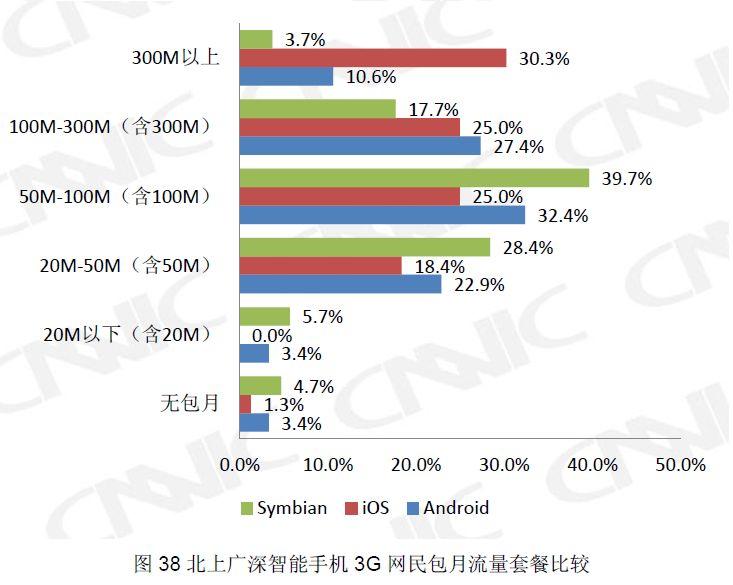 北京上海広州深セン4都市における3G利用者について、各スマートフォンOS別でみた利用データ量