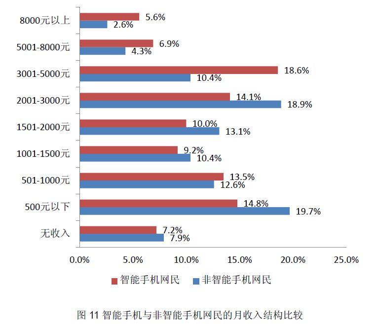 スマートフォン(智能手机)とフィーチャーフォンユーザー(非智能手机)それぞれの収入分布