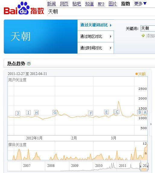 ネットユーザーが中国政府を揶揄する言葉「天朝」の検索傾向。