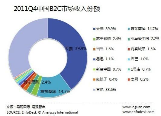 中国B2C市場サイト別シェア