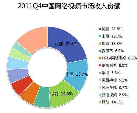 2011年第4四半期の中国動画サイトシェア。21.8%のシェアの優酷と13.7%の土豆が合併する。易観国際(Analysys International)調べ
