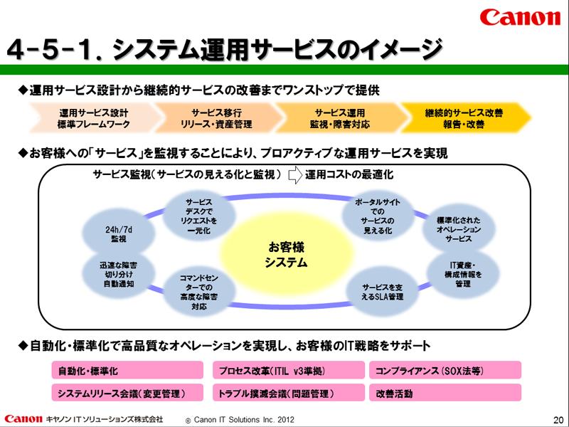 システム運用サービスのイメージ