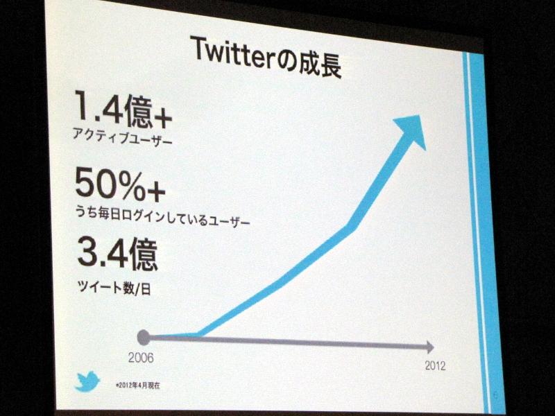 Twitterユーザー数の推移