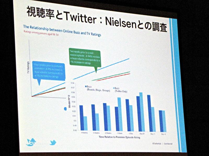 視聴率とTwitterの関係