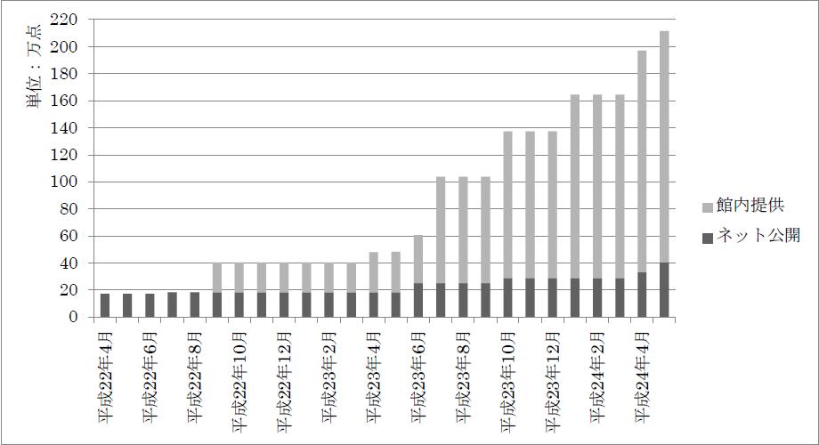 「国立国会図書館デジタル化資料」の提供数の推移