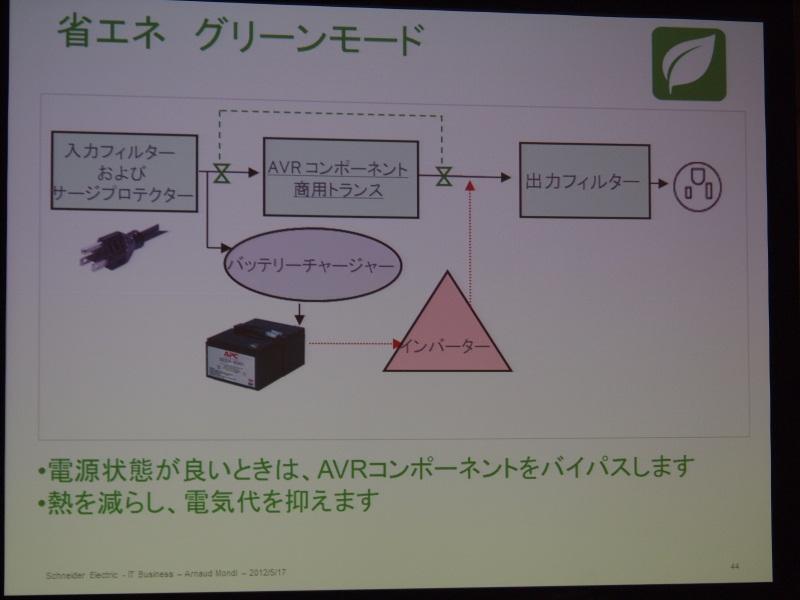 省電力のグリーンモード機能を搭載