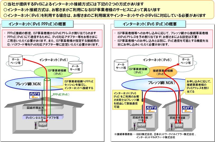 IPv6 PPPoEとIPv6 IPoE(NTT東日本の2011年5月26日付発表資料より)