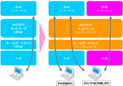 「auひかり」のIPv4/IPv6デュアルスタック方式イメージ図(KDDIの2012年1月24日付発表資料より)