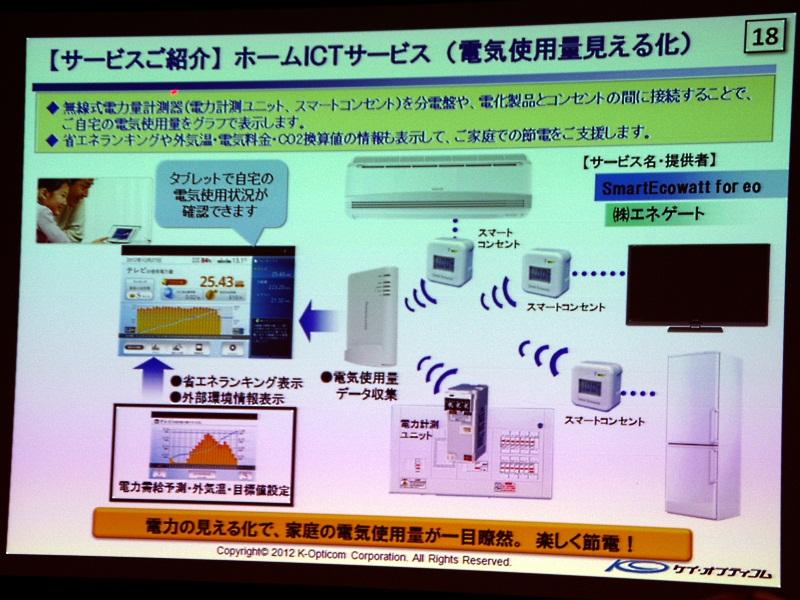 電気使用量見える化サービス