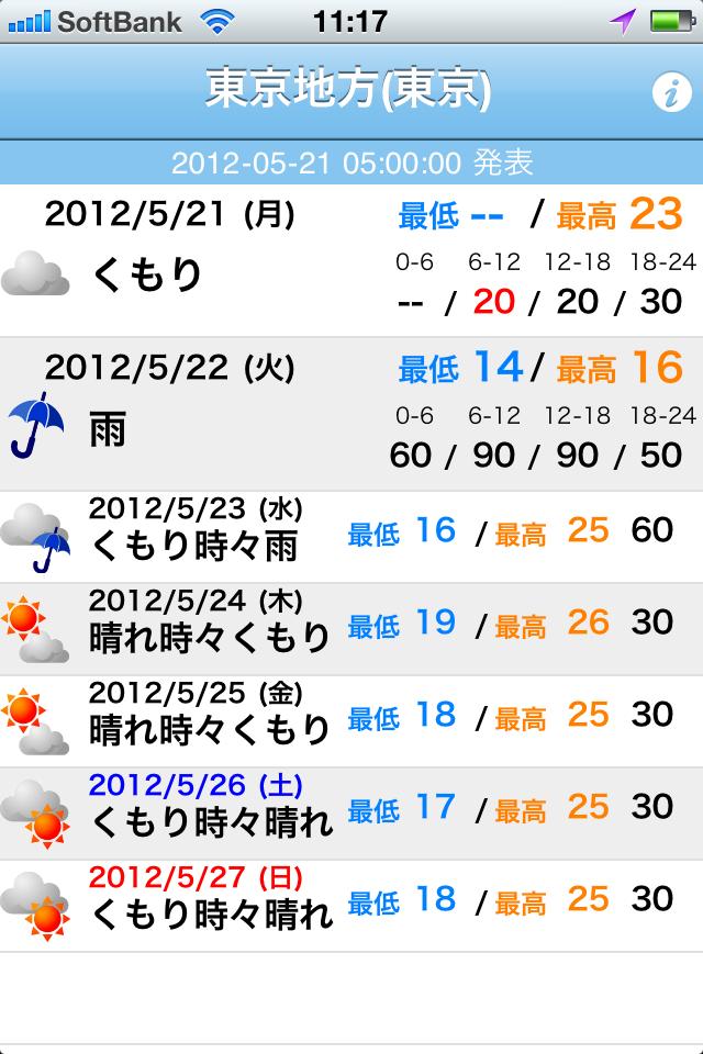 アプリを起動すると、天気予報が見られる