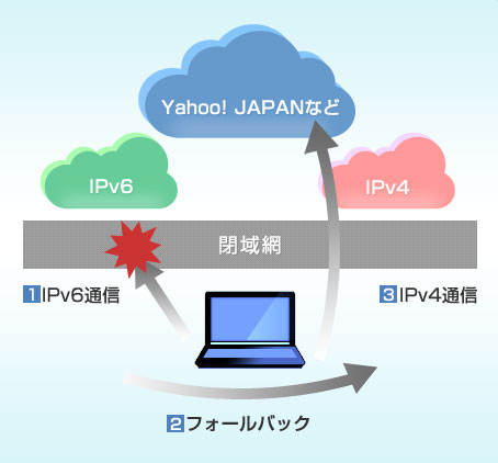 IPv6-IPv4フォールバック(「Yahoo! JAPAN IPv6への対応」より画像転載)