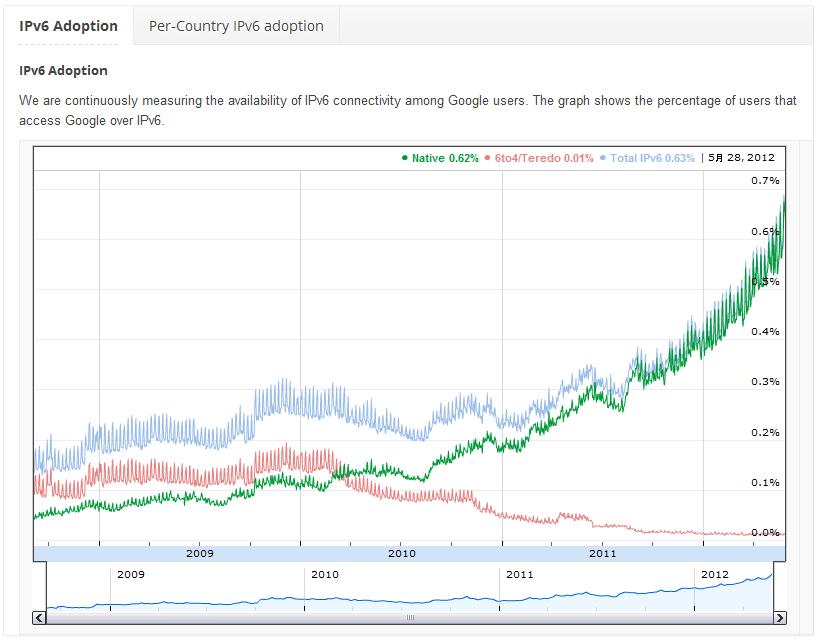 GooglユーザーにおけるIPv6ユーザー比率の推移