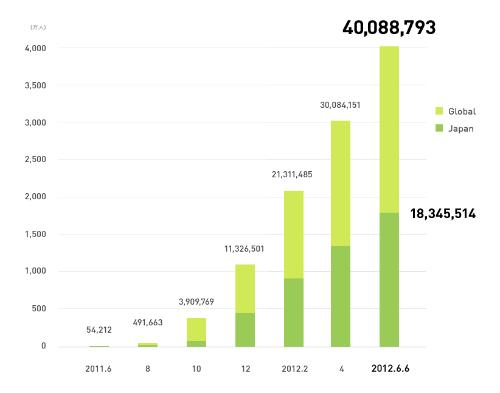 登録ユーザー数の推移グラフ