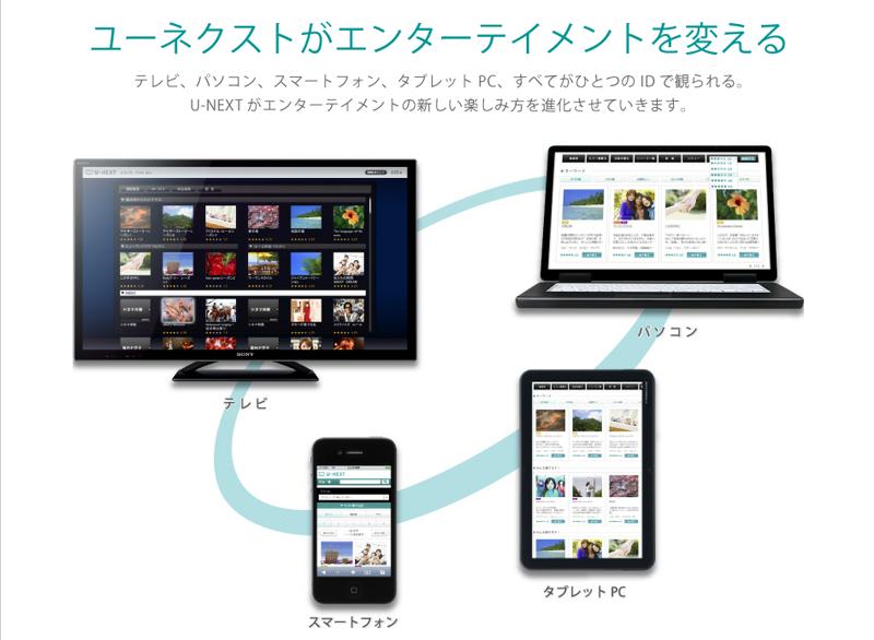 1つのIDで、パソコン、テレビに対応。今後スマートフォン、タブレットに対応し、4つのデバイスでの視聴が可能に