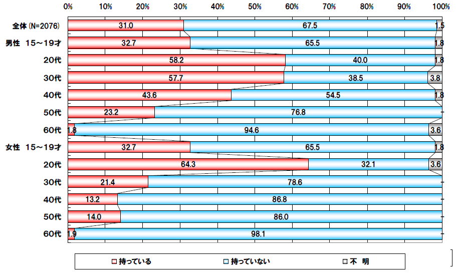 東京地区におけるスマートフォンの所有状況