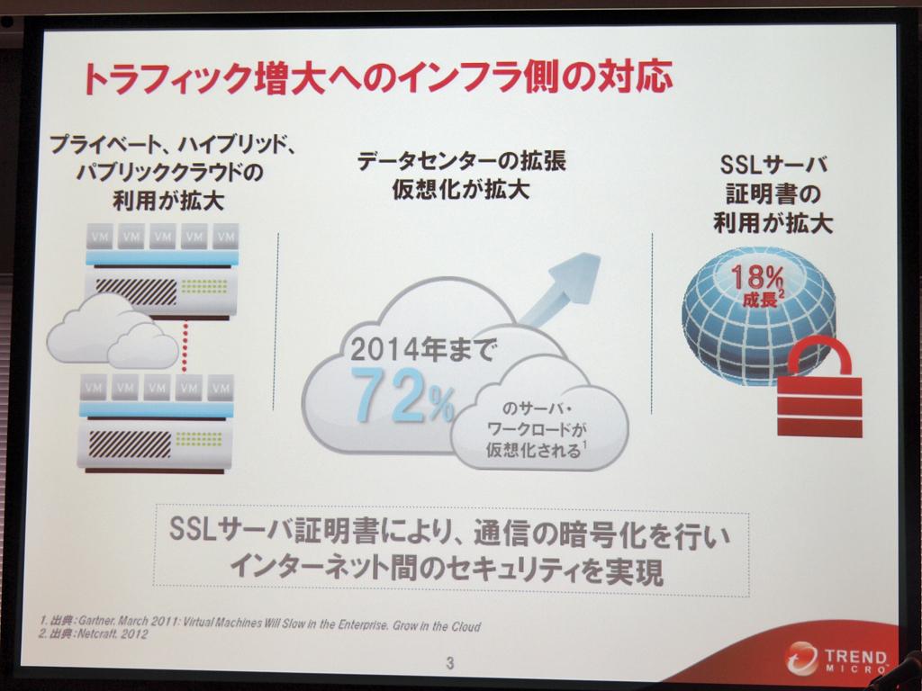 モバイルコンピューティングの普及などでインターネットのトラフィックが増大するのにともない、SSLサーバー証明書の利用も増大