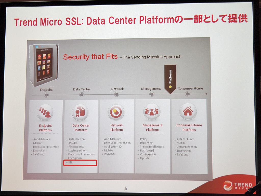 Trend Micro SSLはデータセンタープラットフォームの一部として提供する