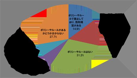 BYODのポリシー・ルールの整備状況(N=1548)