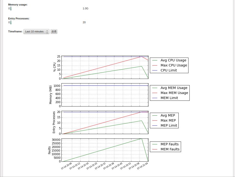 ユーザーごとのリソースの画面で、CPUやメモリなど項目ごとにリソース使用量と制限ラインがグラフ表示される