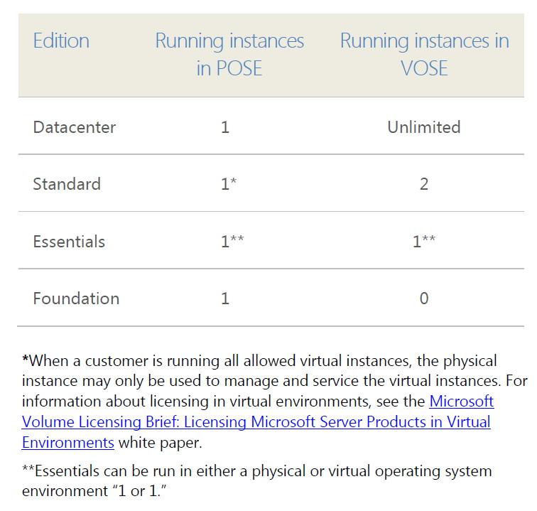 Windows Server 2012の各エディションで動かせる仮想マシン数