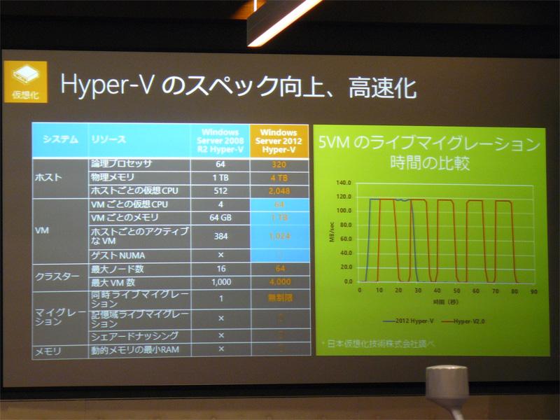 Hyper-Vの機能強化