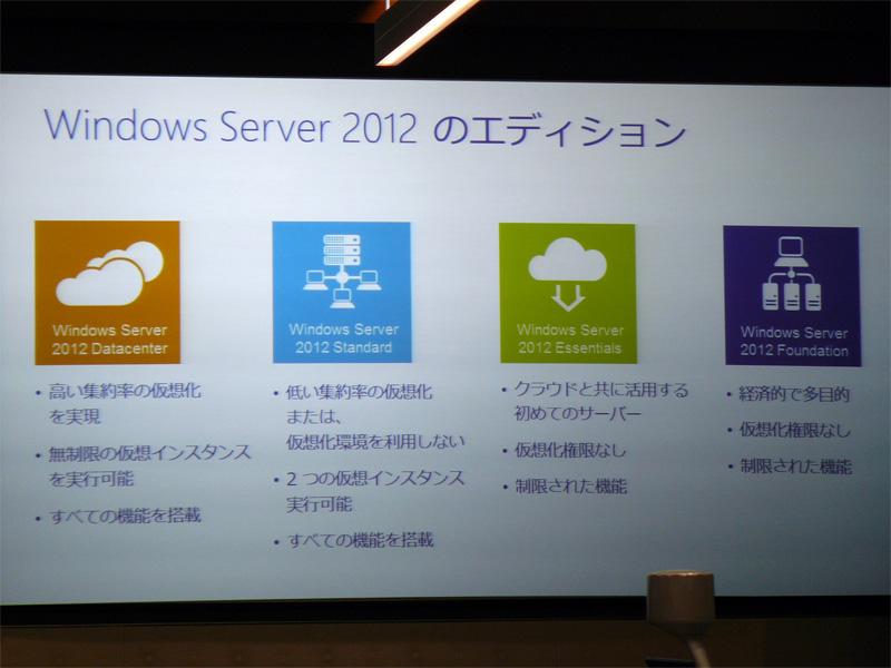Windows Server 2012のエディション