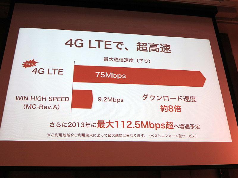 PHSのガードバンドが利用できるようになり、3G帯域を圧迫せずに下り75Mbpsを実現できる