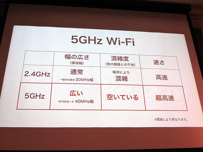 5GHz帯のWi-Fiは空いていて高速