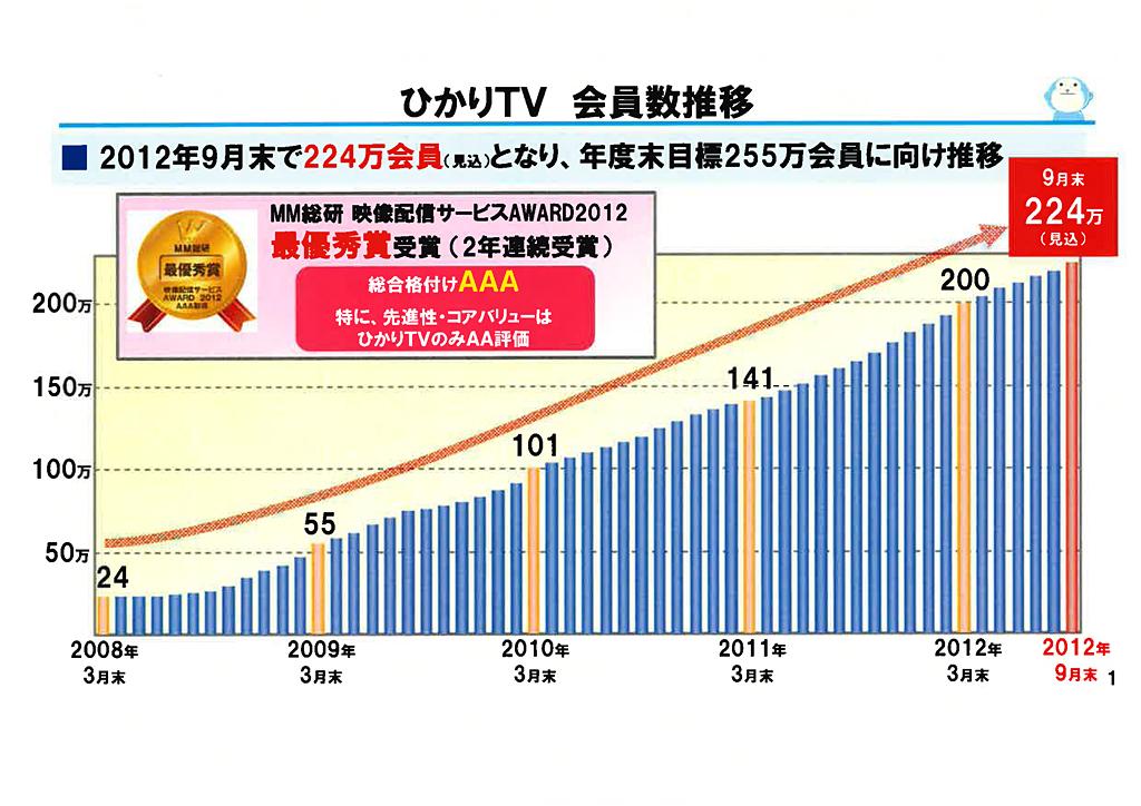 ひかりTV会員数推移。3月から9月は毎月4万のペースで会員が増加した