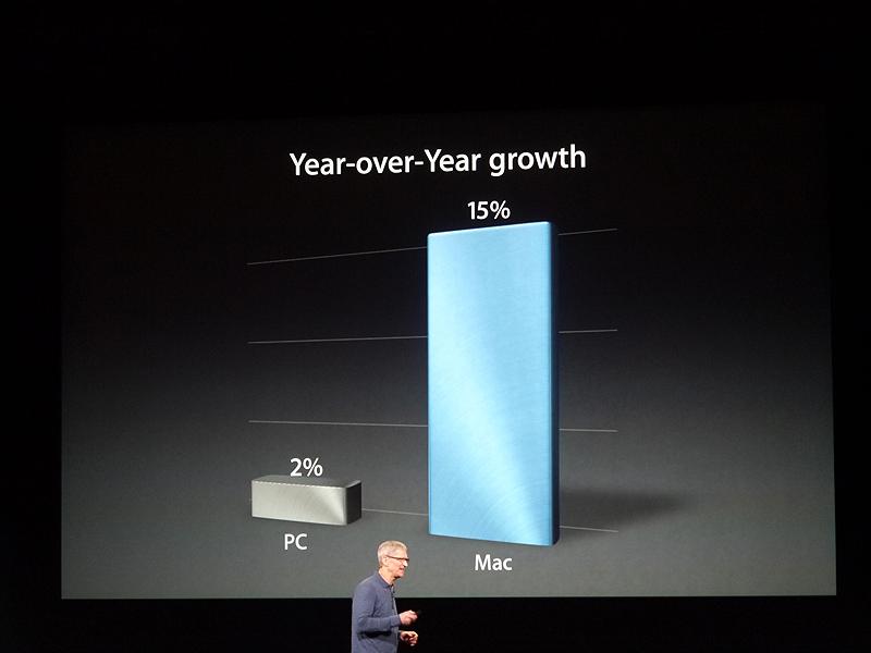 話題はMacに移った。PCの成長率が2%に留まっているのに対して、Macは前年同期比15%増という高い成長を維持