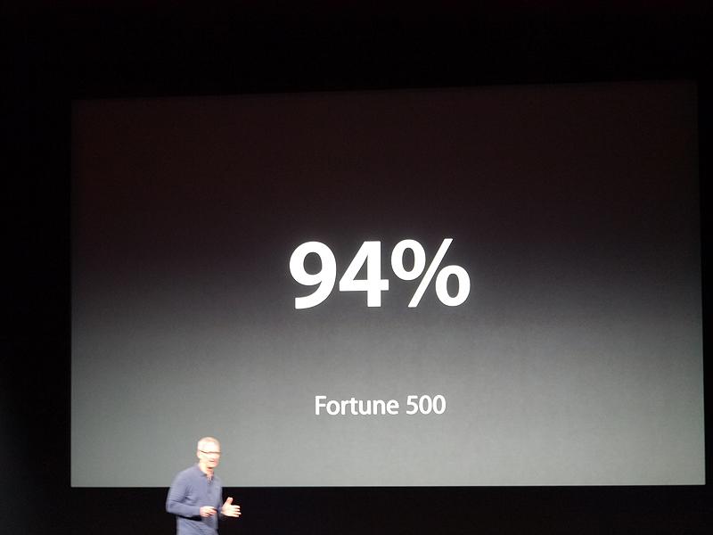 一方でフォーチュン500社の94%がiPadを導入している