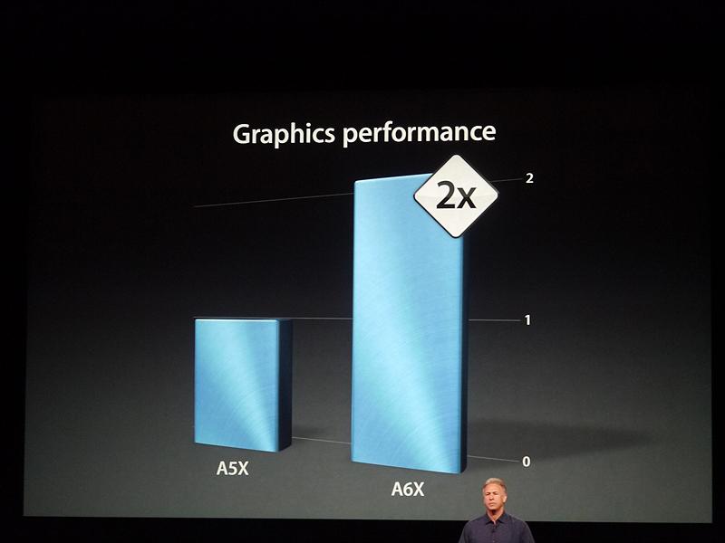 第3世代で搭載していたA5Xに比べて約2倍のパフォーマンスを実現する