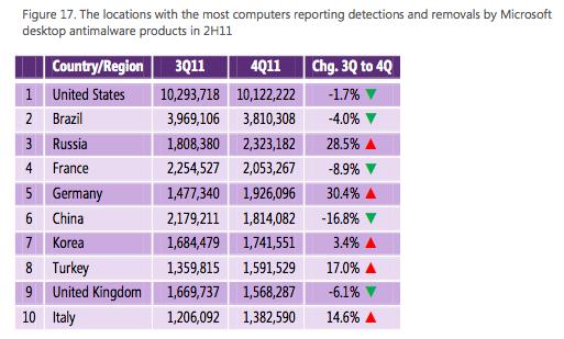 図17 2011年下半期における国・地域別のマルウェア検知・削除件数