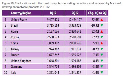図20 国・地域別のマルウェア検知・削除件数