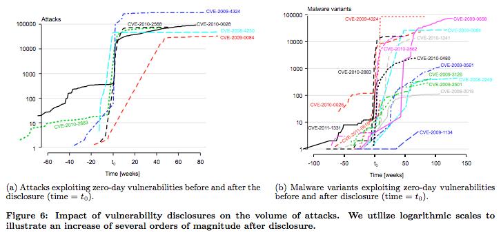 図6 脆弱性の公開による攻撃数の変化