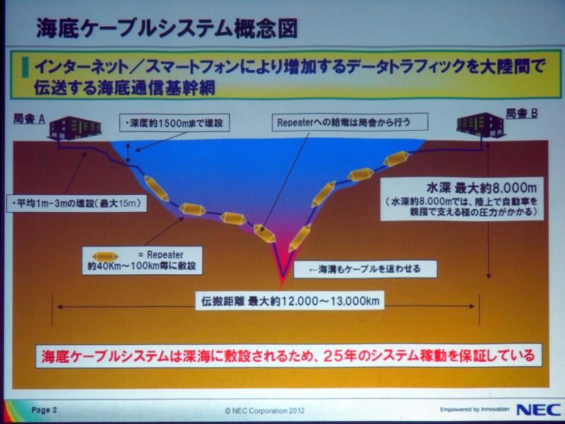 海底ケーブルシステムの概要