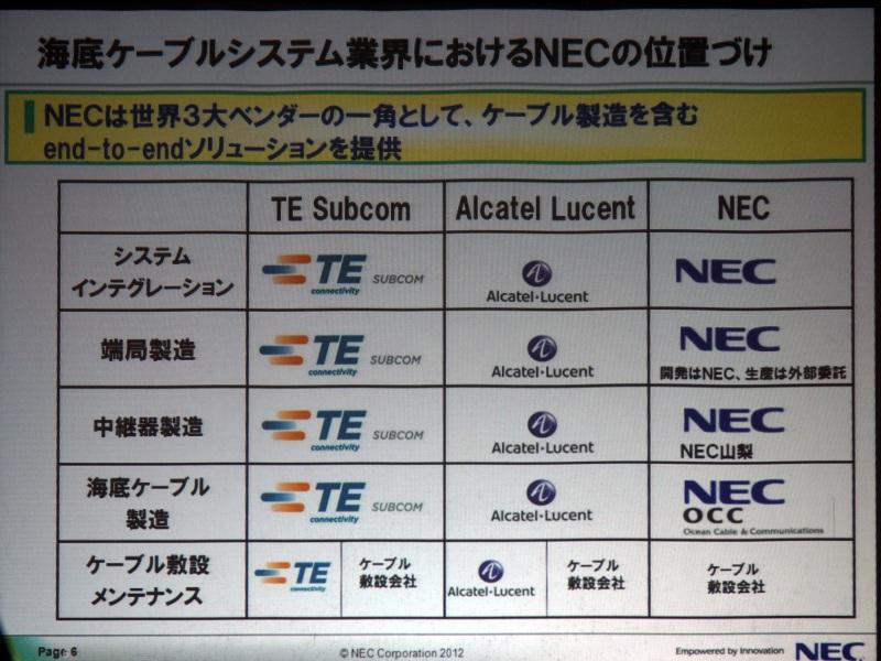 NEC、TE Subcom、Alcatel Lucentが世界3大ベンダー