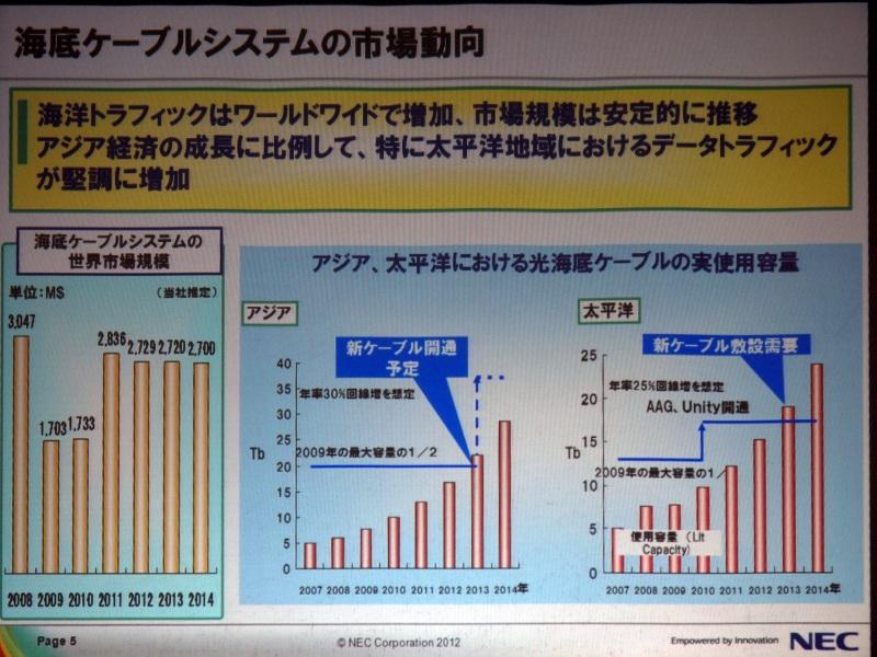 海底ケーブルの市場動向
