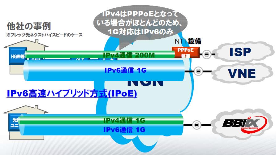 BBIXが提供している「IPv6 IPoE+IPv4ハイブリッドサービス」の概要