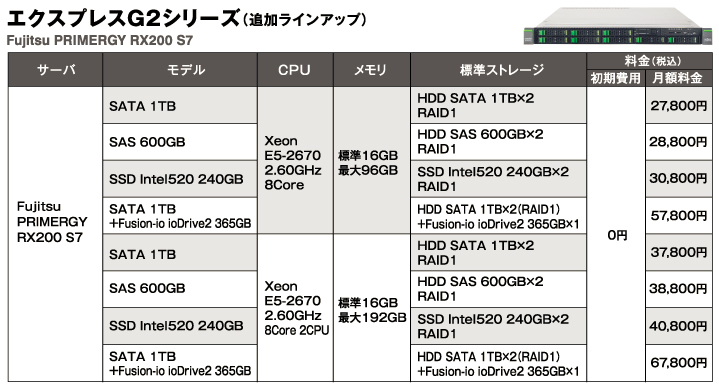 エクスプレスG2シリーズの追加ラインアップ