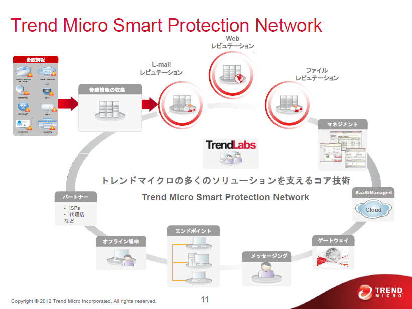 Trend Microの「Smart Protection Network(SPN)」