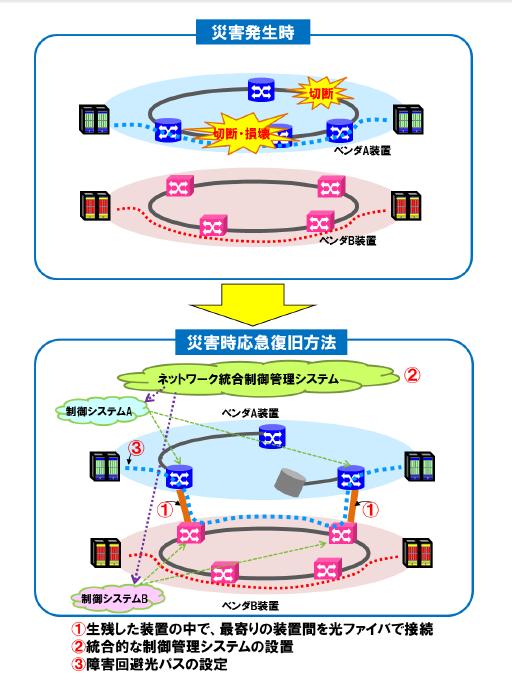 「ネットワーク統合制御管理システム」の仕組み