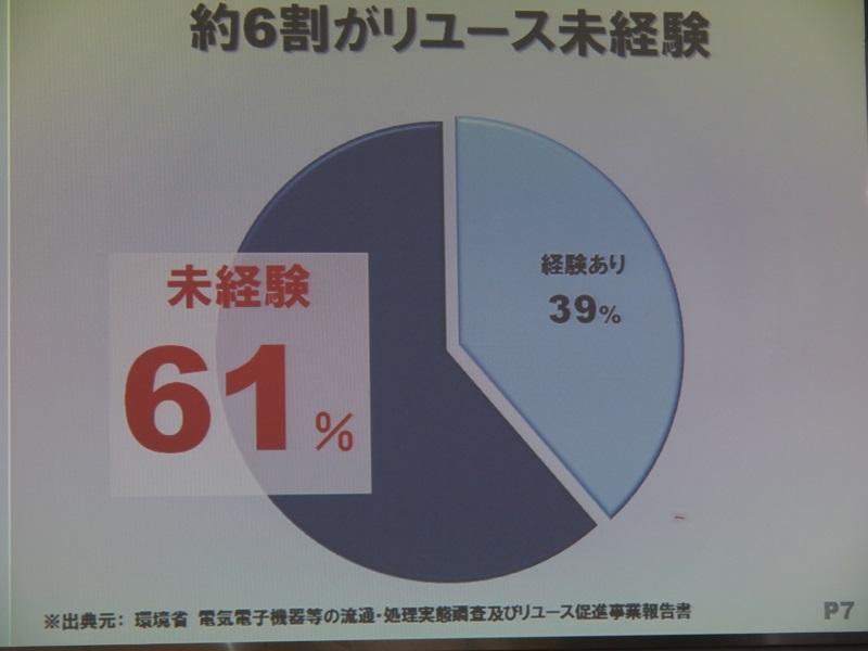 環境省の調査でも61%がリユースを未経験