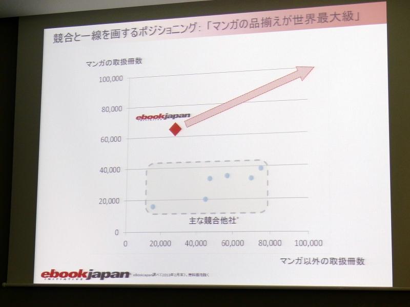 電子書籍ストア市場におけるeBookJapanのポジショニング