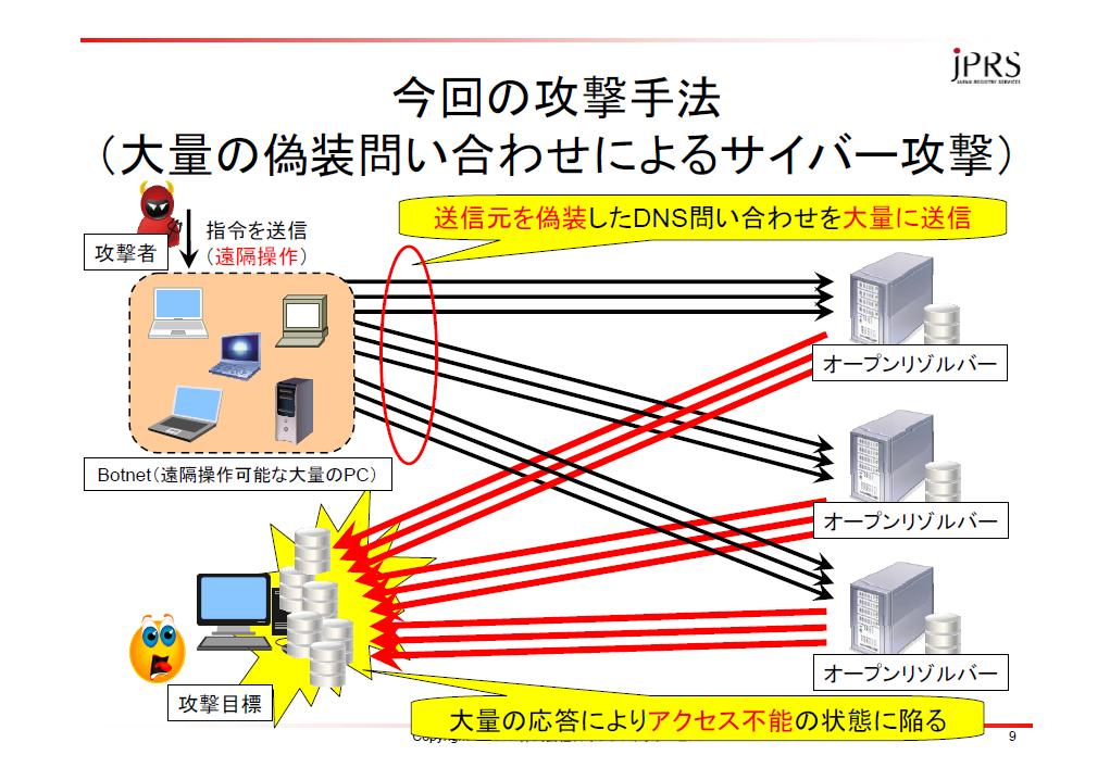 攻撃手法のイメージ図:DNSの場合