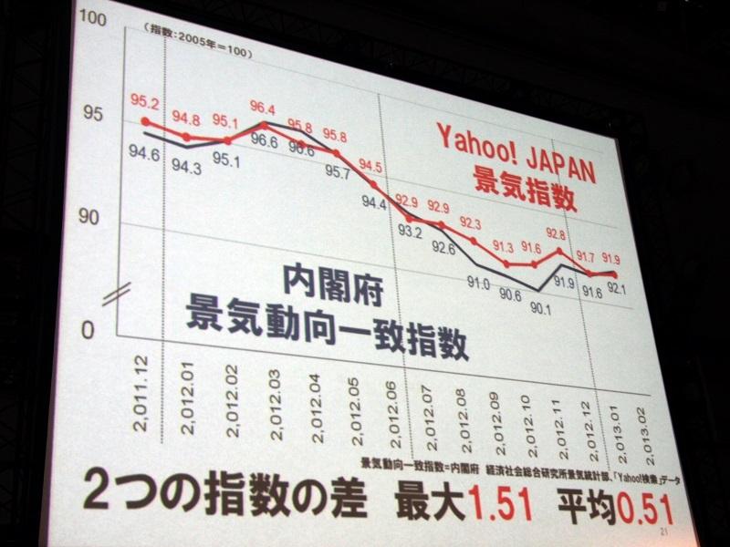 検索キーワードから「Yahoo! JAPAN景気指数」を算出