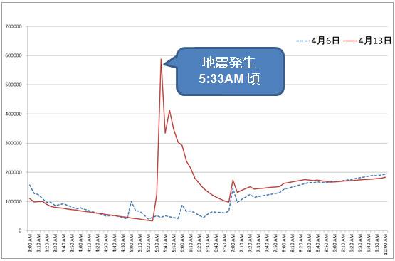 地震発生時におけるツイート状況