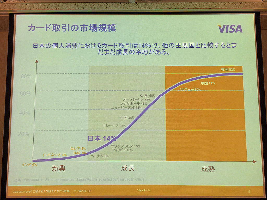 日本の個人消費におけるカード取引は14%で、他の主要国と比べて少ない