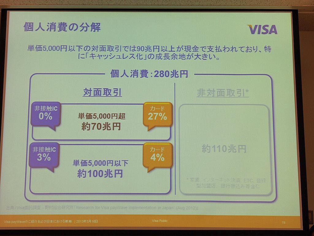 個人消費の対面取引170兆円のうち、5000円以下の決済は100兆円を占めるが、カード利用はわずか4%で9割以上が現金で決済されている