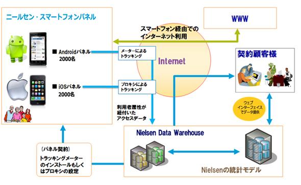 Mobile NetViewのサービス概要